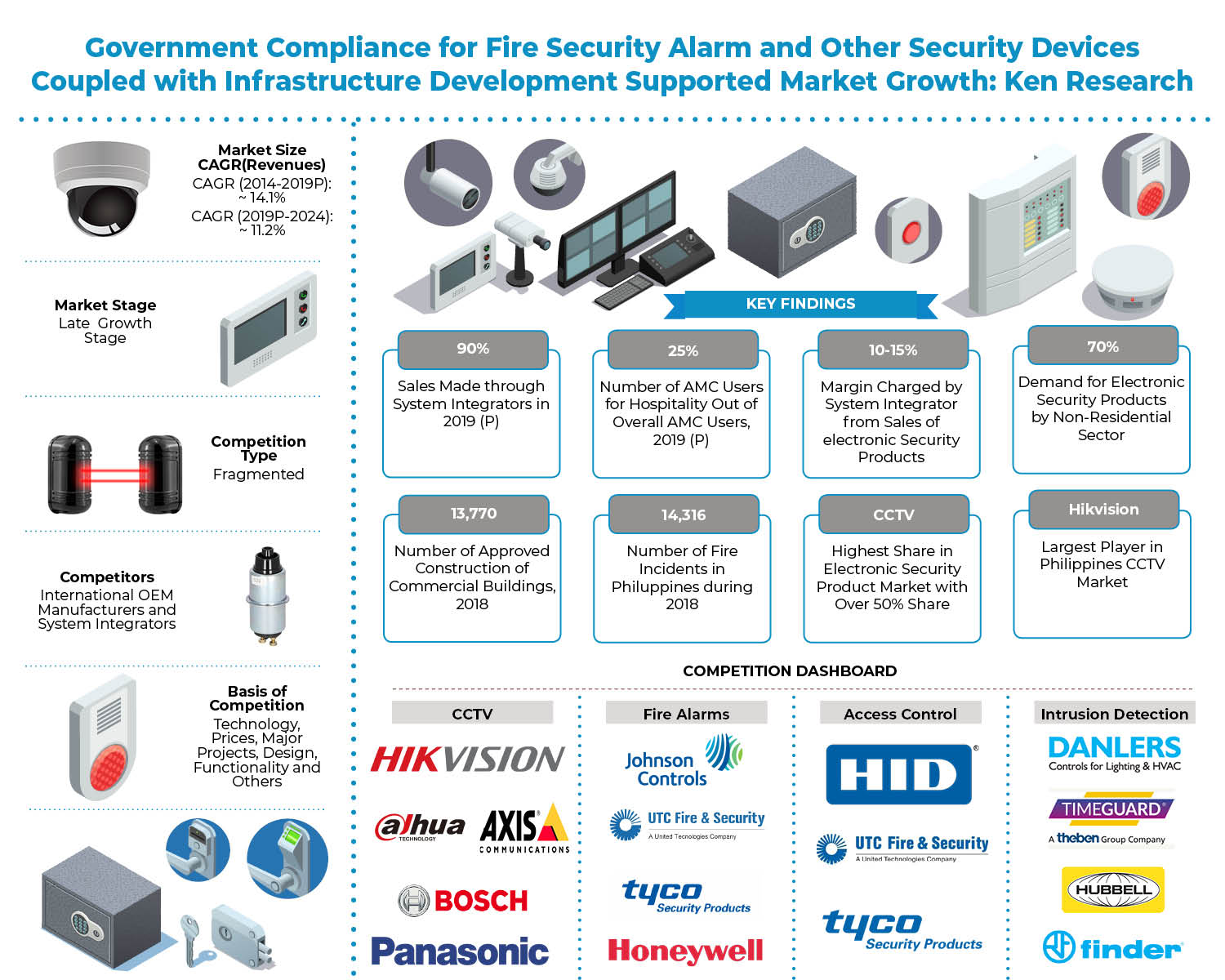 philippines-electronic-security-market-outlook-to-2024.jpg