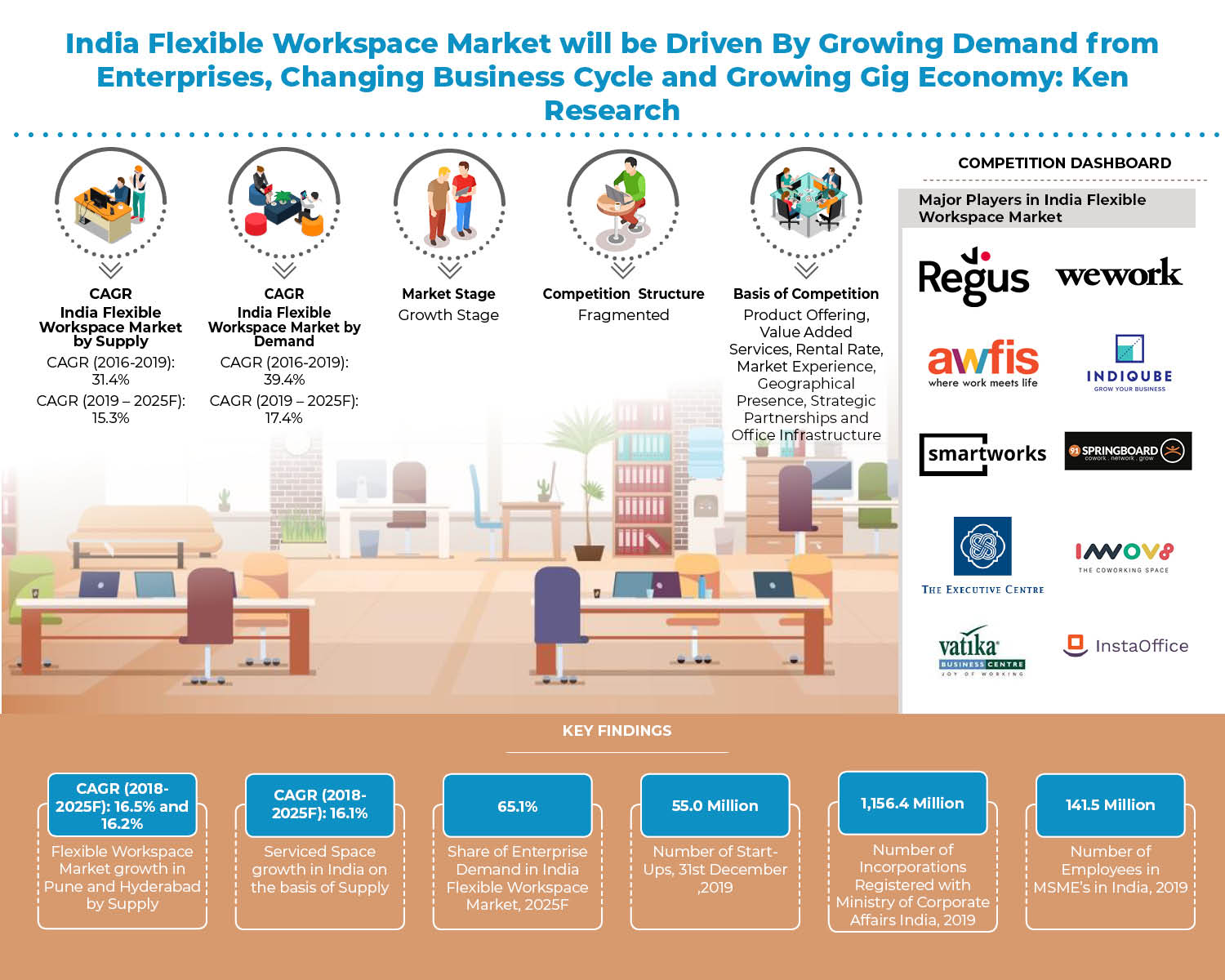 India Flexbile Workspace Market